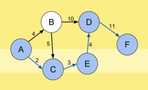 جزوه طراحی الگوریتم